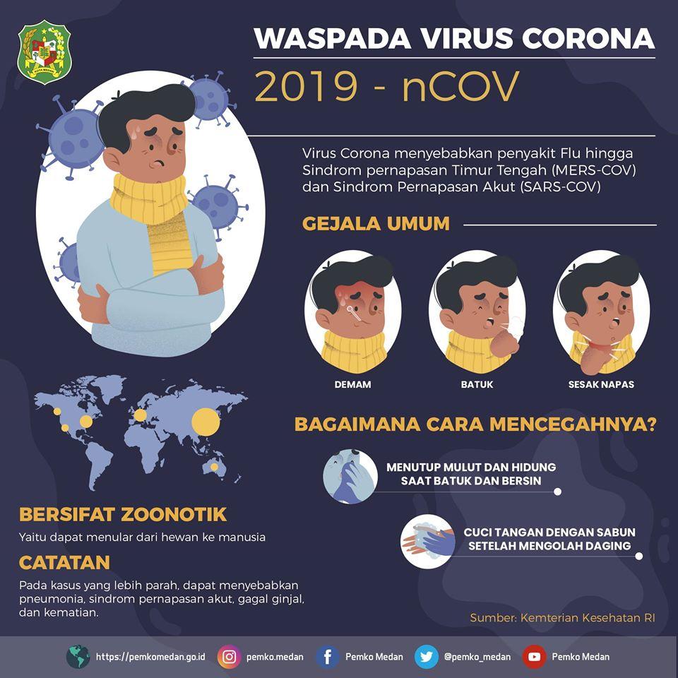 Waspada Virus Corona (2019-nCOV)
